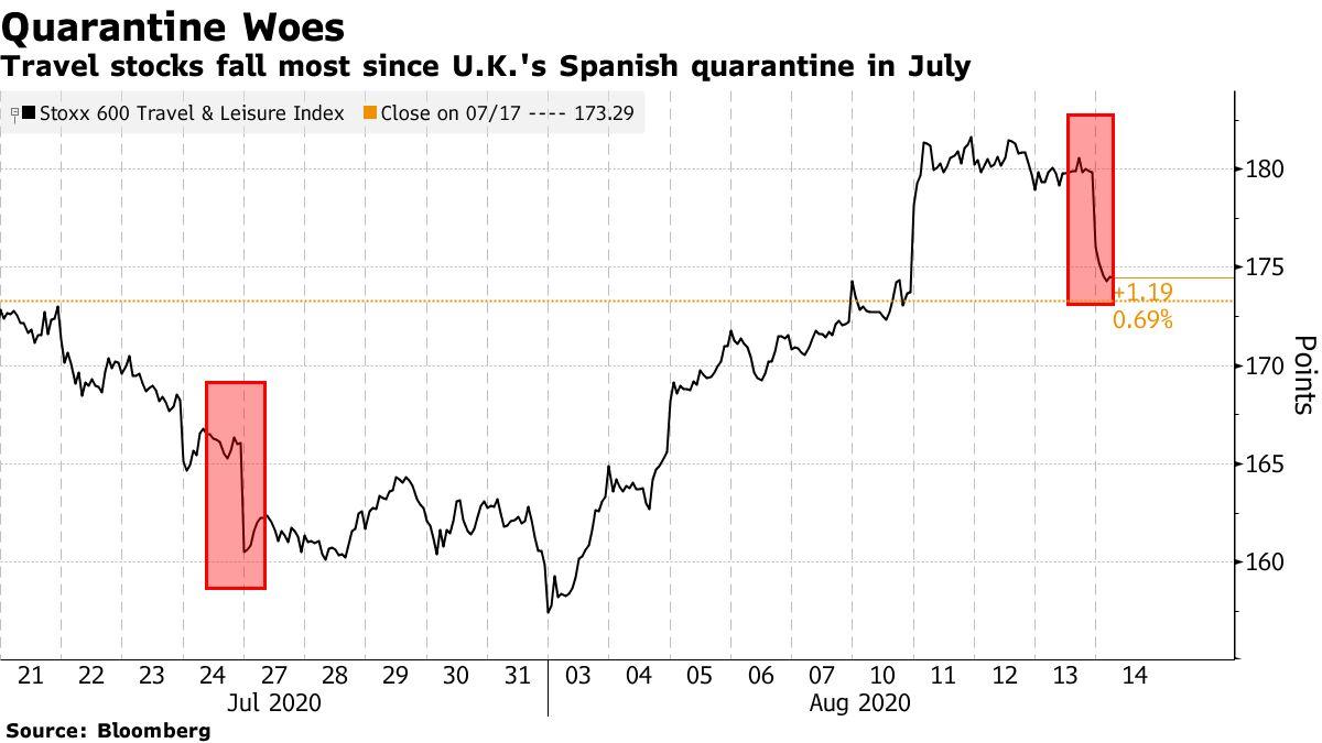 Travel stocks fall most since U.K.'s Spanish quarantine in July