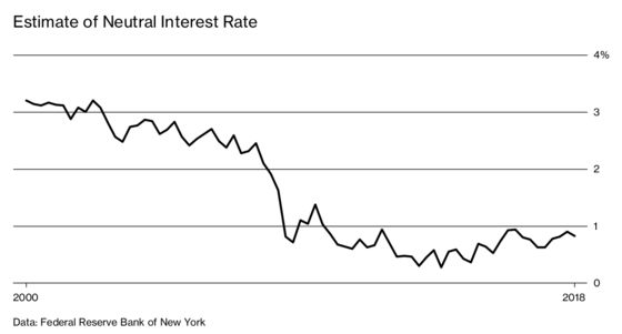 Federal Reserve Officials Search for the Elusive 'Neutral' Interest Rate