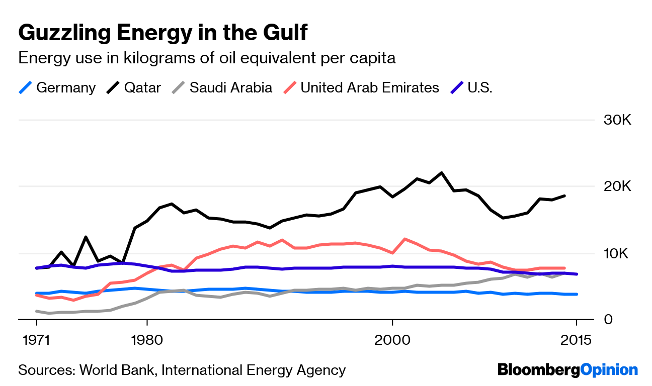 Persian Gulf Countries Are Having Their Own Oil Crisis - Bloomberg