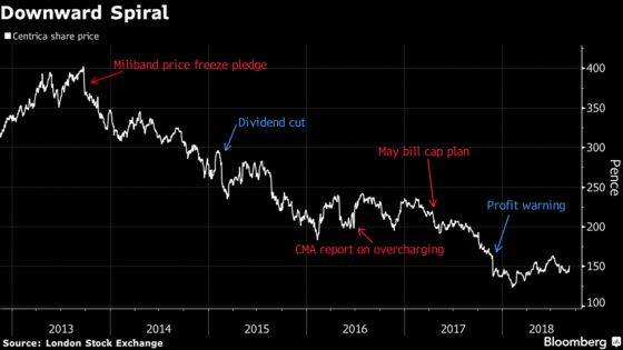 The Big Six Could See Bigger Rivalries After U.K. Energy Price Cap