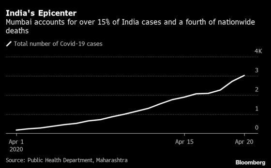 Trump-Backed Virus Drug May Be Taken by 15,000 Mumbai Residents