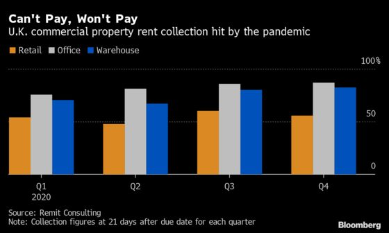 U.K. Landlords Want Banks to Share Pain of $5.5 Billion Debt