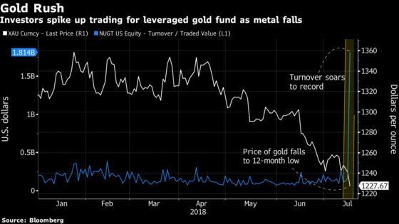 All Eyes Are Glued to a Leveraged Gold ETF That's Trading Its Size in Volume