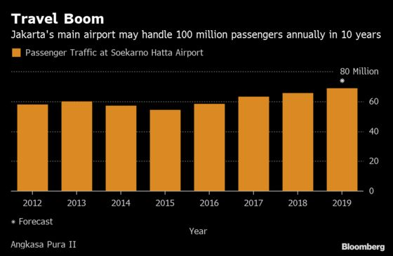 Travel Boom Drives Multi-Billion Indonesian Airports Expansion
