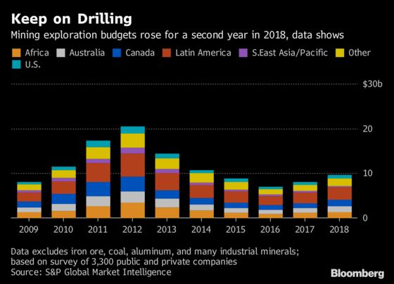 Miners' Spending on Hunt for Copper, EV Metals Hits $10 Billion