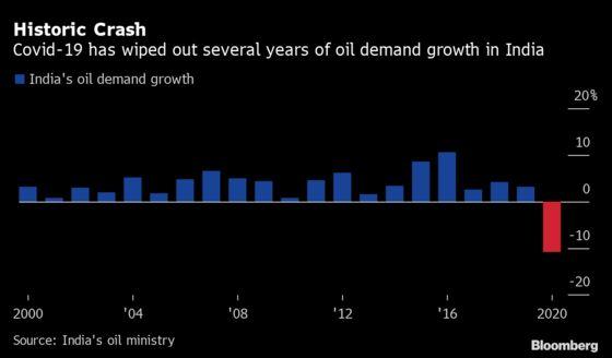 Weak Diesel Demand Signals a Slow Rebound for Industrial India