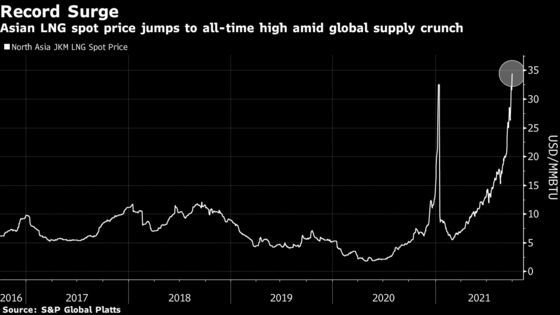 Asian LNG Price Soars to Record-High on Competition for Fuel