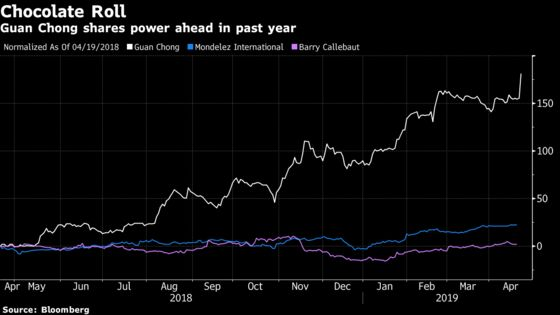 This World-Beating Stock May Just Be Everyone's Cup of Cocoa