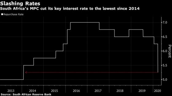 S. Africa Cuts Interest Rate to 6-Year Low to Tackle Virus Fallout