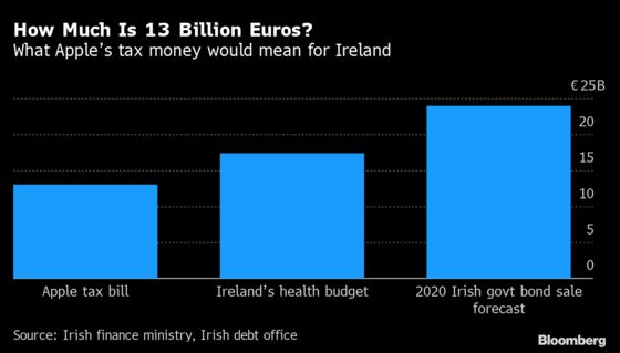 Ireland Loses Apple Billions, But Wins Tax Vindication for Now