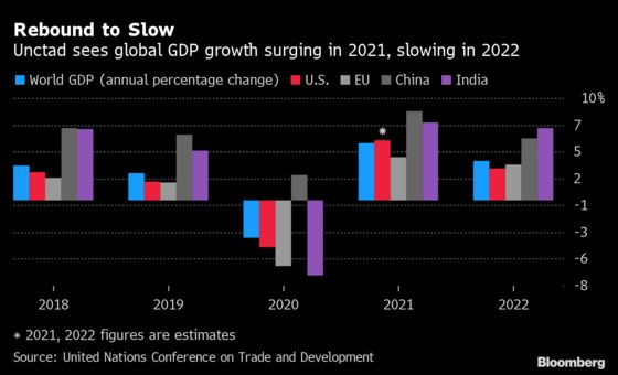 UN Says World Economy to Grow at Fastest Pace in Almost 50 Years