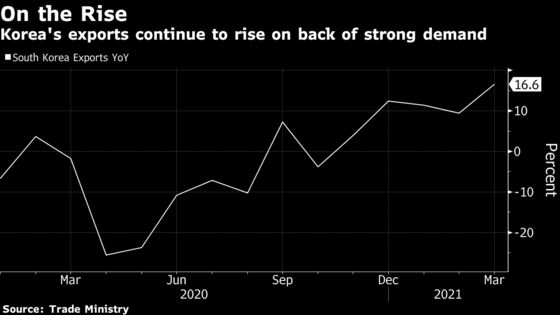 Korea's Exports Rise Most Since 2018 Amid Global Recovery