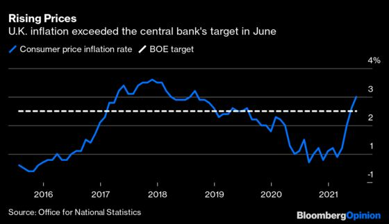 Bank of England Should Mind Its Policy Gap with the Fed