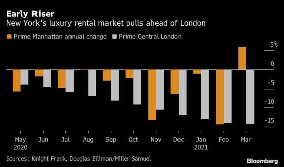New York's Luxury-Rent Rebound Leaves London Homes in Doldrums