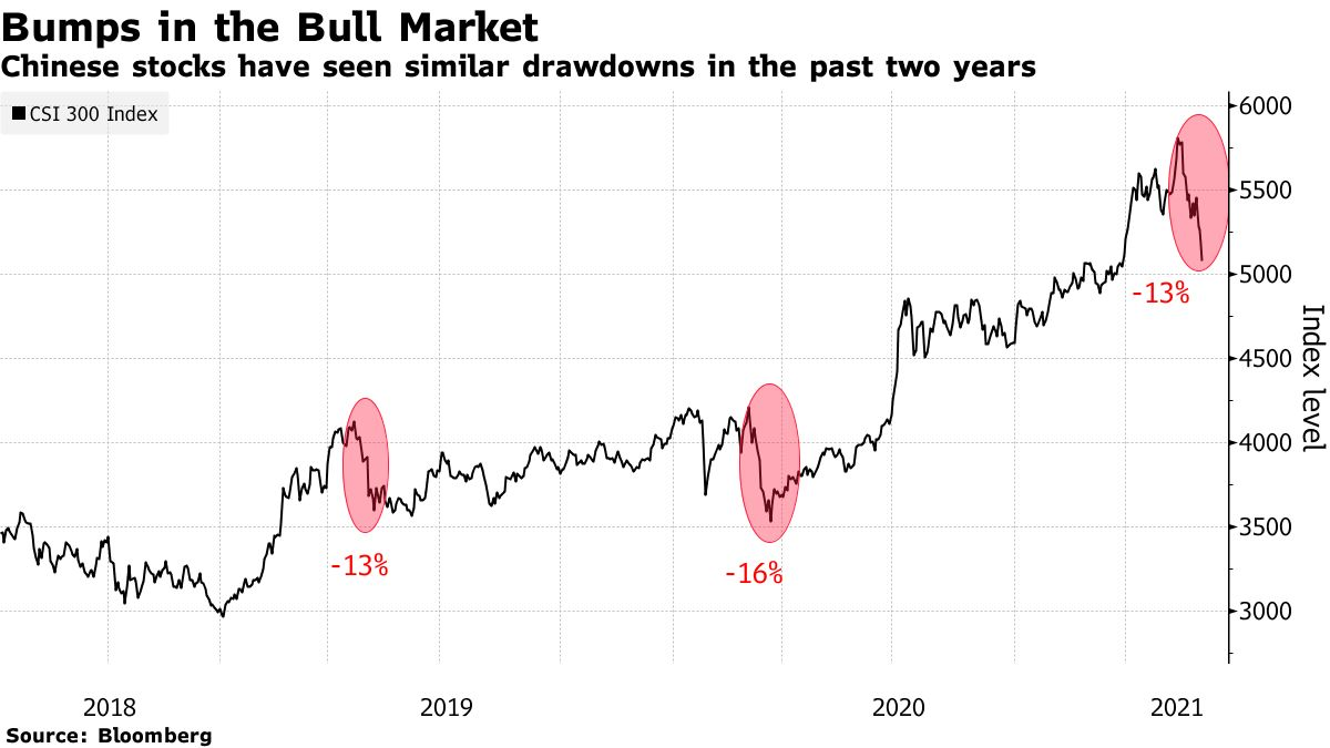 Chinese stocks have seen similar drawdowns in the past two years