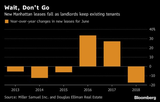 Manhattan New Apartment Leases Plunge as Landlords Keep Tenants