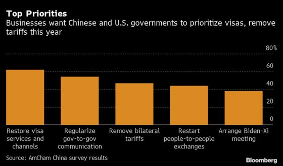 U.S. Firms in China Want Biden-Xi Summit to Lift Trade Barriers