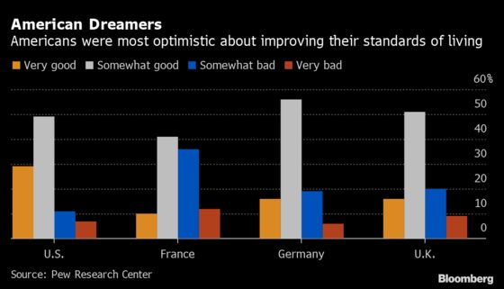 France Leads U.S., U.K. With Citizens Saying Economy Must Change