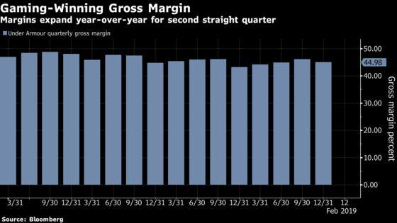 Under Armour Analysts Cheer Second Quarter of Margin Improvement