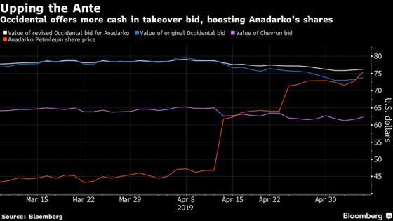 Anadarko Accepts Occidental Bid; Chevron May Now Respond