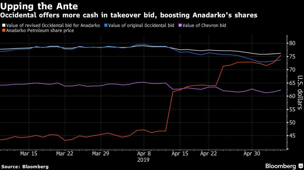 Image result for Anadarko Accepts Occidental Bid; Chevron Has 4 Days to Respond