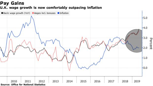 U.K. wage growth is now comfortably outpacing inflation
