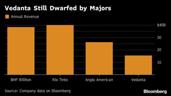 Agarwal Wants to Build Indian Commodity Giant to Rival Majors