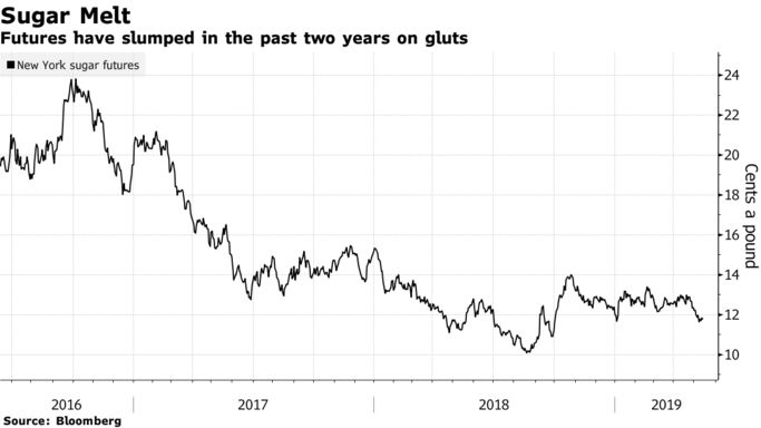 Futures have slumped in the past two years on gluts