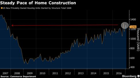 Steady Pace of Home Construction