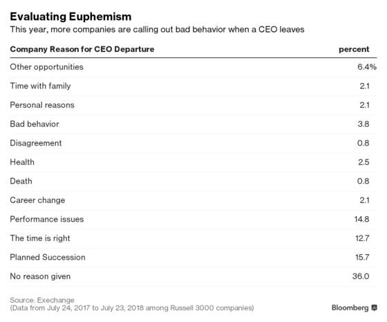 Corporate Boards Are No Longer Afraid to Say a CEO Was Fired