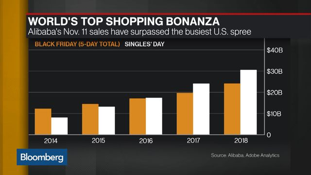 Alibaba Singles Day News Latest Sales Data For Shopping Spree Bloomberg Jack ma, the founder of chinese ecommerce giant, alibaba, has transformed the date into china's and the. alibaba singles day news latest sales