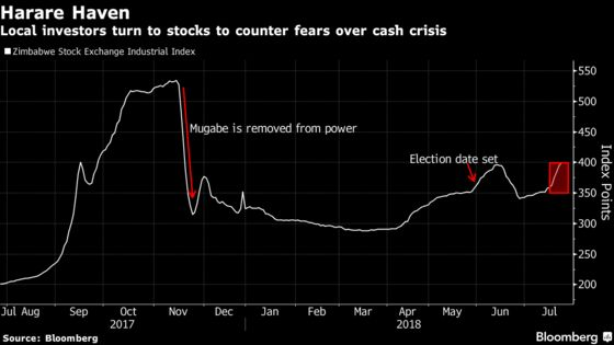 Zimbabwe Stocks Rise Before Vote in Sign of Investor Unease