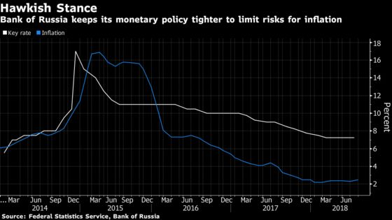Sanctions Risk May Prompt First Russian Rate Hike Since 2014