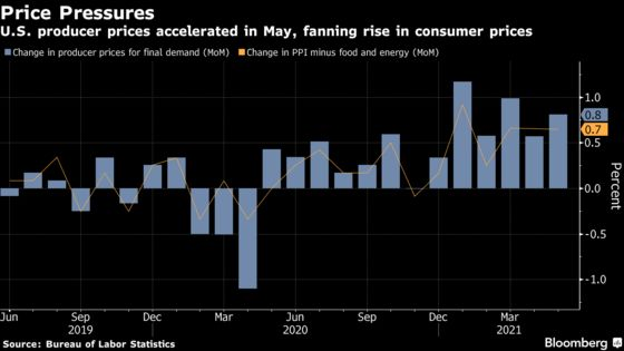U.S. Producer Prices Accelerated in May, Stoking Price Pressures