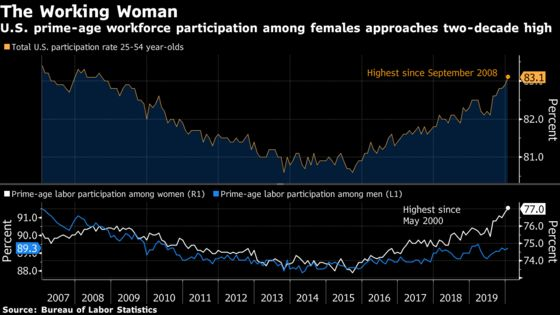 Rise in U.S. Labor-Force Participation Led by Millennial Women
