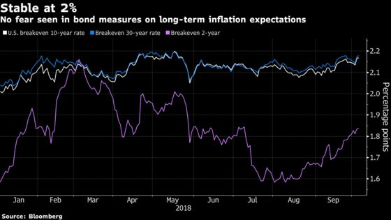 Inflation Is the Missing Piece From Treasury Yields, Fed Liftoff