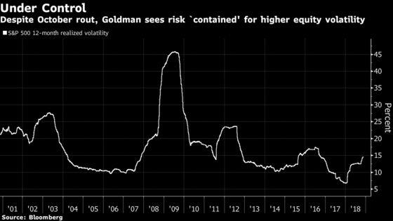Goldman Says Stock Volatility 'Still in Check' Despite Sell-Off