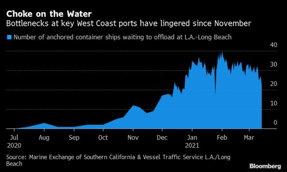 Shipping Congestion at Los Angeles Ports Shows Signs of Easing