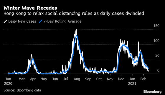 Hong Kong to Relax Social-Distancing Rules as Virus Wave Recedes