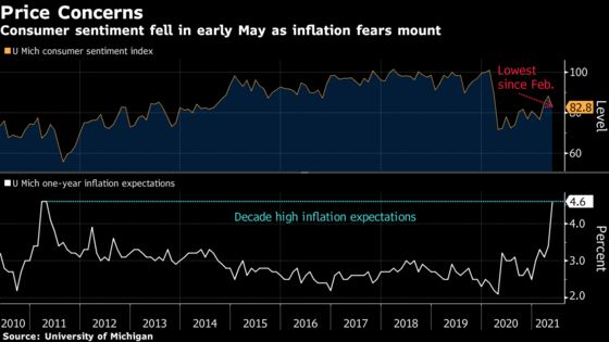 Mounting Inflation Fears Push U.S. Consumer Sentiment Lower