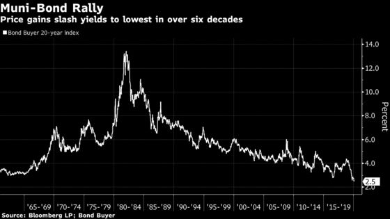 Citigroup Buck Herd in Call for 'Intense, Prolonged Rally' in Muni Market