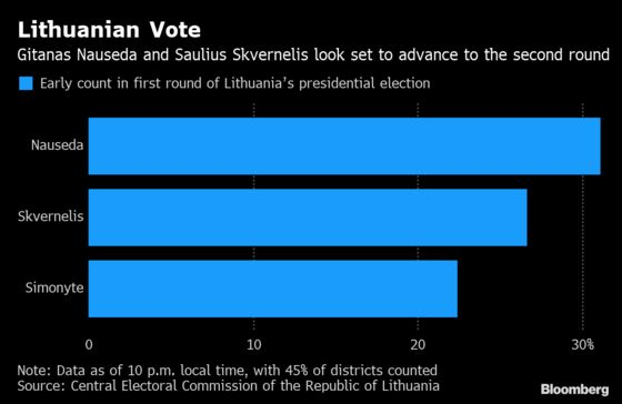 Ex-Banker Set to Face Premier in Lithuanian Presidential Runoff