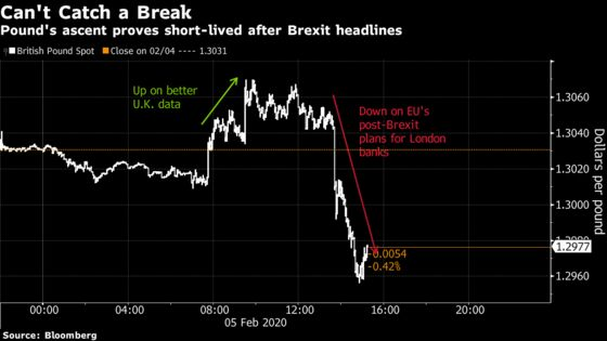 Pound's Fortunes Revive Only to Be Dashed by Brexit Once Again