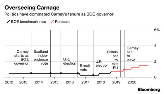 U.K. Government Plays Down Reports Carney to Stay Longer at BOE