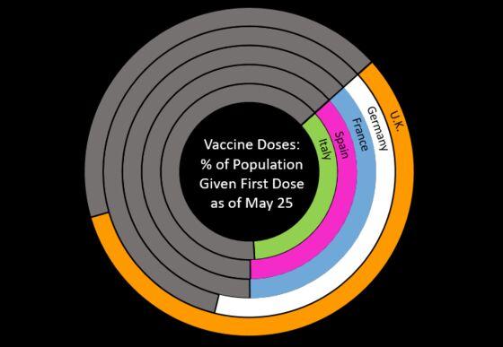 U.K. Vaccinations Set Up Economy for Consumer-Led Rebound