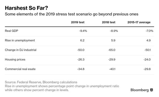 Wall Street's Next Fed Stress Test Assumes Deepest Recession Yet