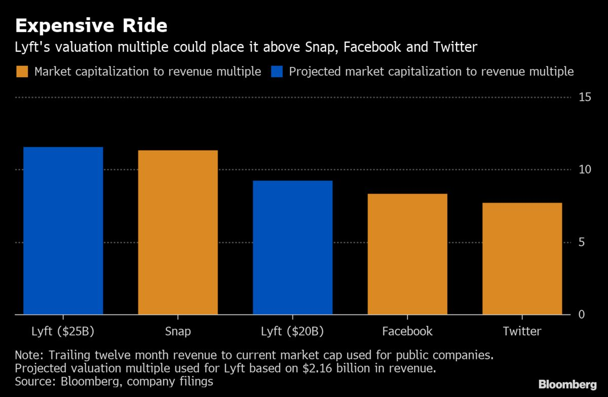 Lyft Valuation Multiple Could Put It Ahead of Tech Stars