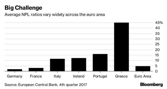 Banks Put Under Pressure on Bad Loans in Franco-German Plan