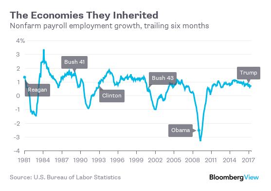 Trump 39 s lucky break on the economy bloomberg - Bureau of labor staistics ...