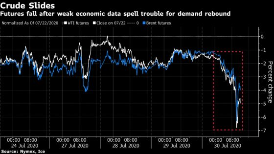 Oil Slides Most in a Month on Grim Economic Signals